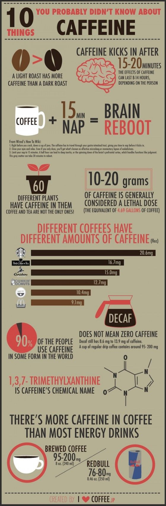 10 things you probably didn't know about caffeine get the right partners. http://effectiveconnect.com