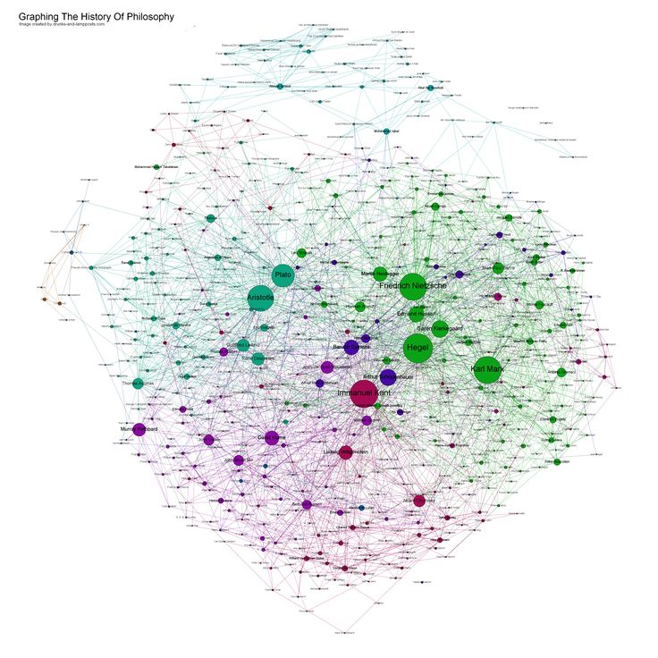 The History of Philosophy, by Simon Raper. Each philosopher is a node in the network and the lines between them  represents lines of influence. The node and text are sized according to the number of connections (both in and out).
