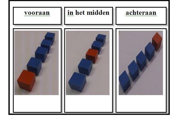 Begrippen in het midden, voor- en achteren (woordkaarten)