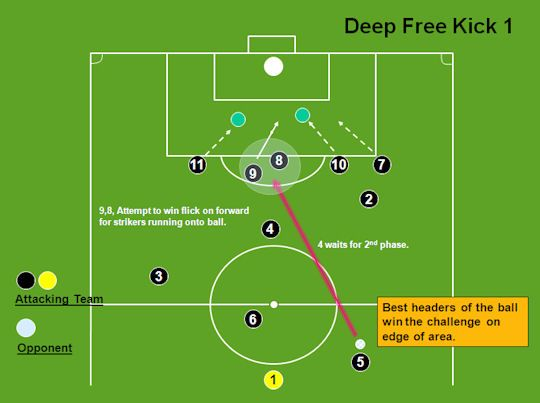soccer drills free kicks
