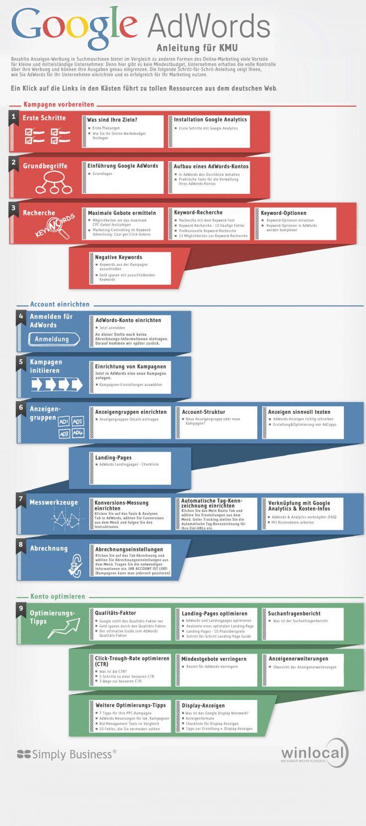 Google-AdWords-Anleitung [Infographik]