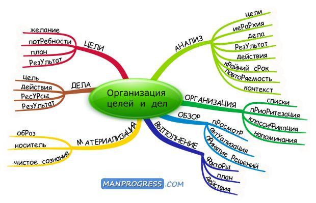 Организация личных целей и дел © / Методы / Личное развитие и самореализация