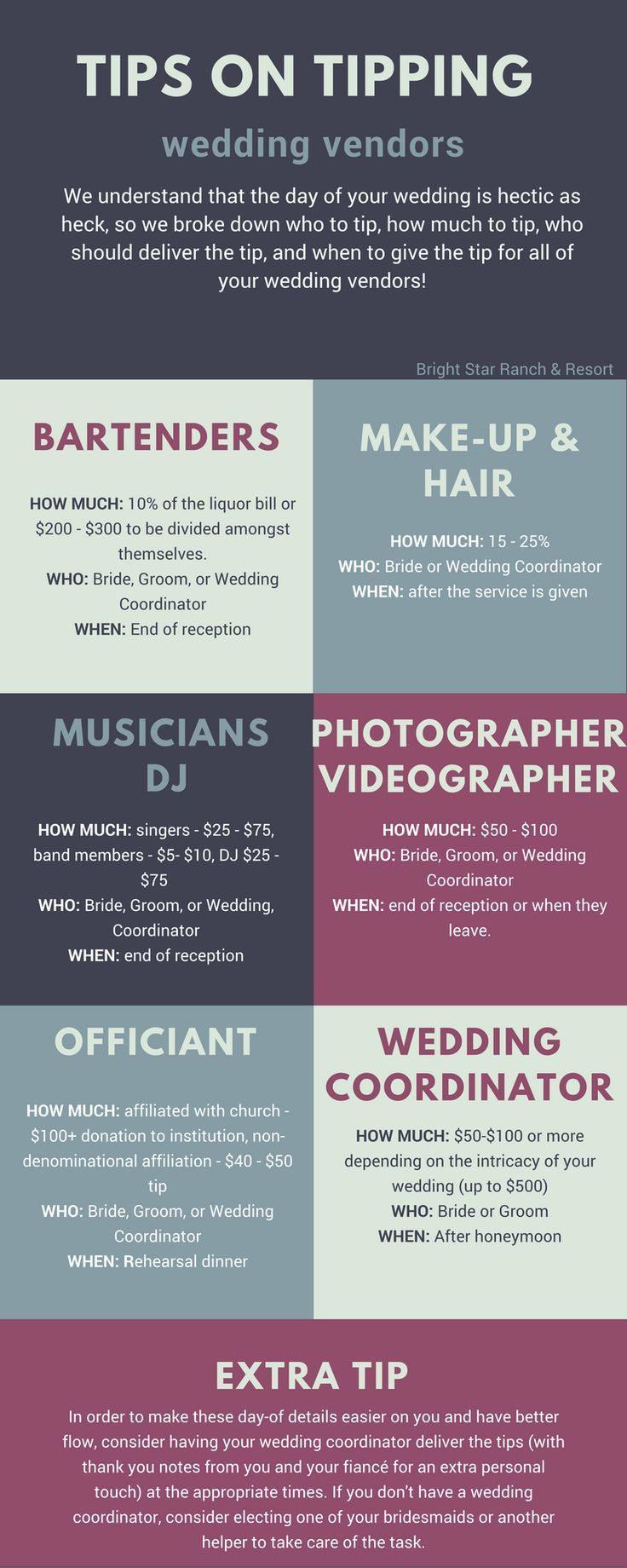 Some of the expected etiquette on tipping wedding vendors!