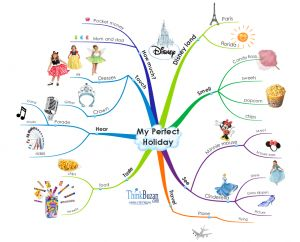 6 Ways To Get Your Child Mapping Mind Maps Kids