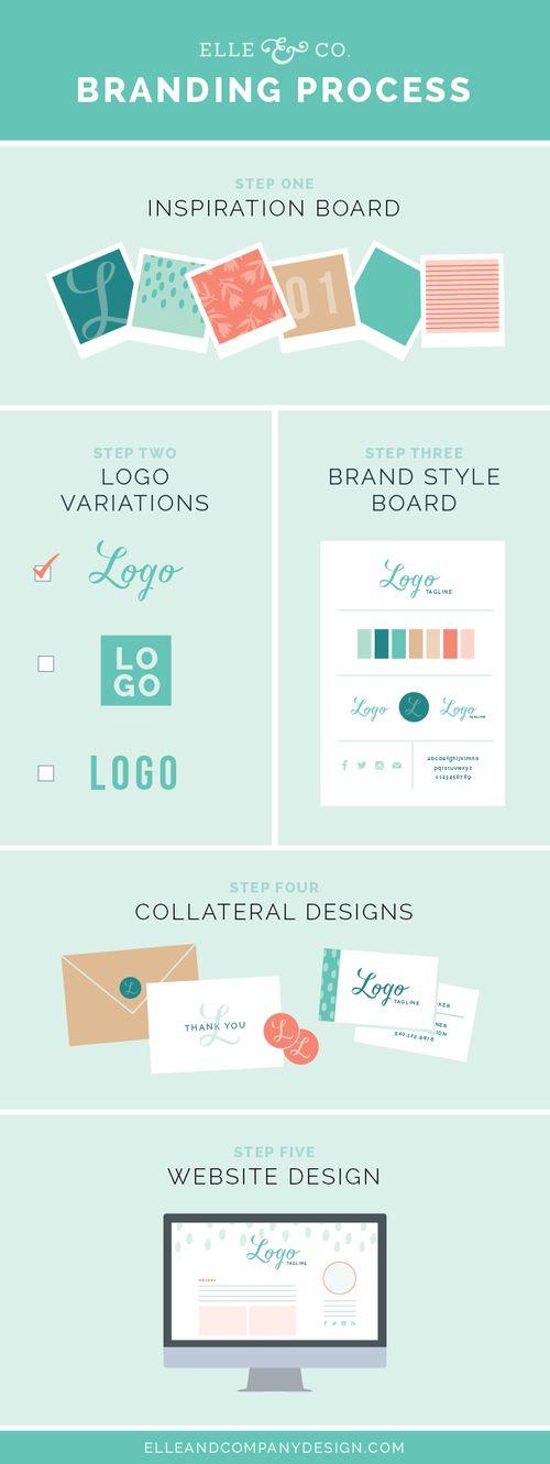 Elle & Company's branding process infographic