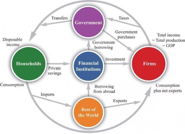 Circular Flow Diagram Macroeconomics Dengan Gambar