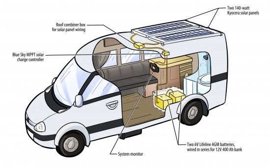 Here's a diagram of the RV solar system I designed for my DIY Sprinter camper van. Check out my RV Solar Systems page for more details on this 320-watt system with 400 amp-hours of storage. Clean, quiet solar power for boondockers!