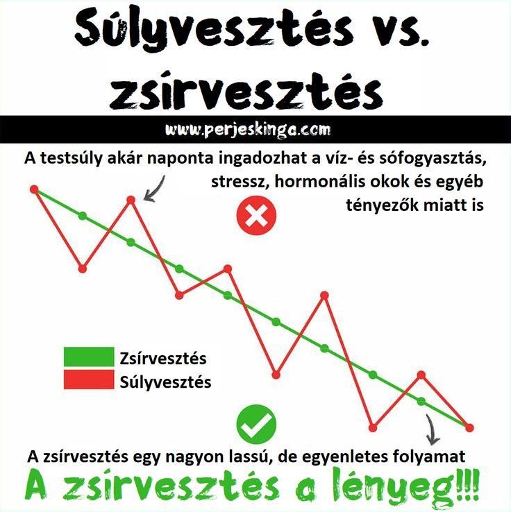 Súlyvesztés vs. zsírvesztés || www.perjeskinga.com