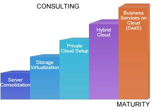 Carmatec Provides Complete Cloud Solutions that incorporate Cloud Architecture, Server Consolidation, Storage Virtualization, Private and Hybrid Cloud Setups, 24/7 Helpdesk Support and more