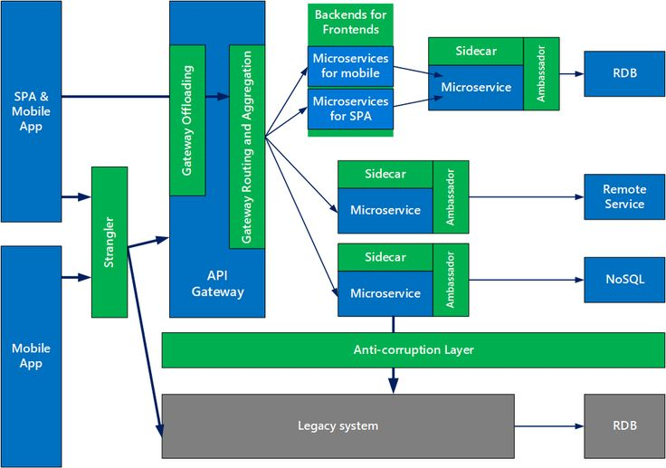 Design patterns for microservices