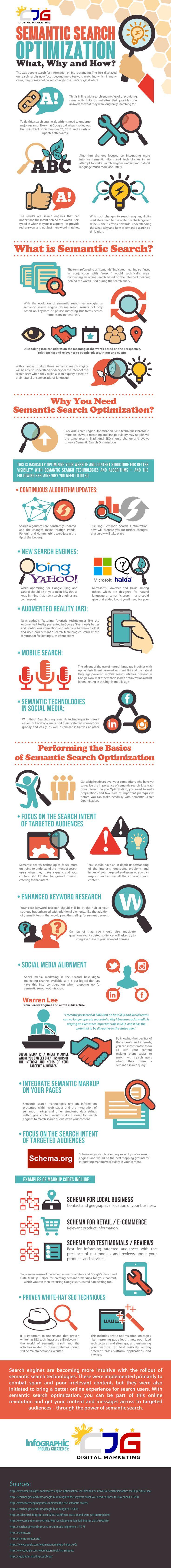 Meet New #SEO – Semantic Search Optimization