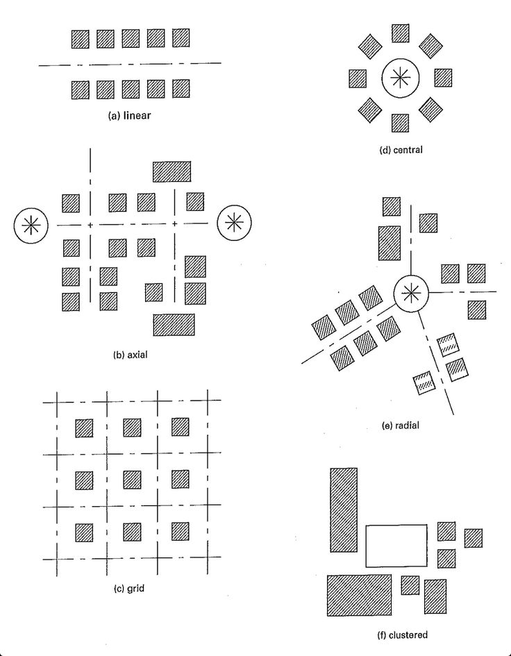17 Best Images About Spatial Organization On Pinterest