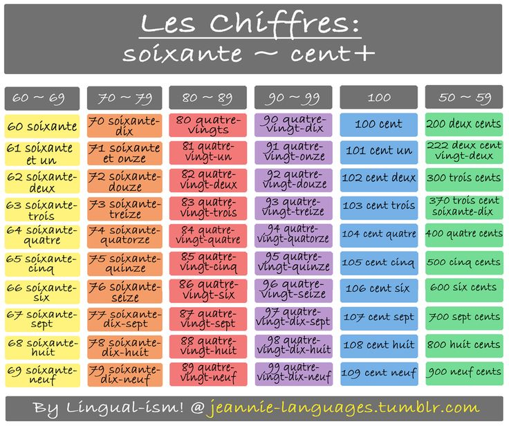 Here's PART 2 of les chiffres: 60~100 + The 60's follow the same pattern seen in 20~59. However, 70~99 is a bit different. In standard French there are no separate words for seventy, eighty or ninety like in English (NOTE: some other French speaking nationalities do have separate words). SEVENTY: Is counted as sixty + ten (eleven, twelve, thirteen…etc). Therefore, soixante + dix = soixante-dix. All words after soixante are hyphenated, except 71. 71 = is ...