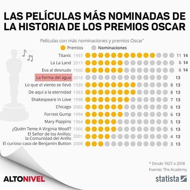 #Infografía La forma del agua, del mexicano Guillermo del Toro, obtuvo 13 nominaciones a los Premios Oscar 2018. ¿Cuántas categorías crees que gane? #oscars #award #cine #film #titanic #lalaland #chicago #señordelosanillos #forrest #theshapeofwater #mexico #2018 #guillermodeltoro #Infographic