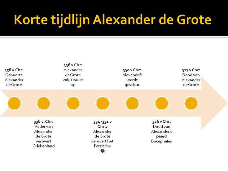 Tijdlijn Alexander de Grote.  http://maaikezijm.com/2013/11/10/alexander-de-grote/