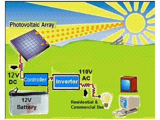 Backup 1kw Solar Generator Powered By 240 Watt Solar Panel For Off Grid And Back Up Power 30 Fed Tax Credit Free Solar Generator 12v Solar Panel Solar