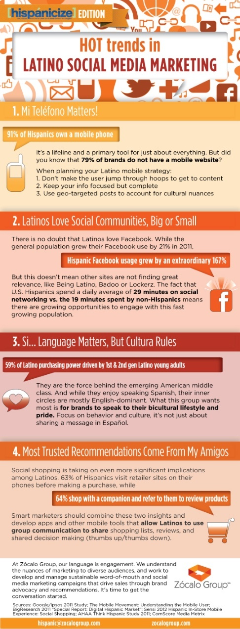 2012 > Hot trends in #Latino Social Media Marketing #infographic