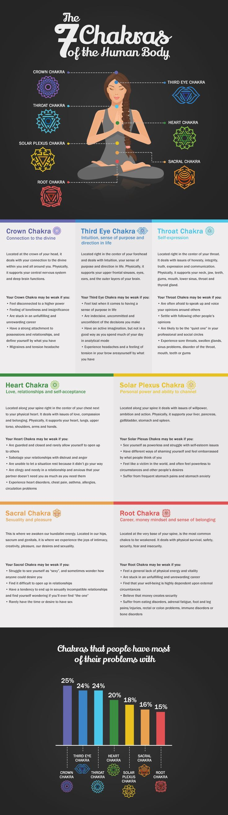 Chakras Infographic! Come to Clarkston Hot Yoga in Clarkston, MI for all of your Yoga and fitness needs! Feel free to call (248) 620-7101 or visit our website http://www.clarkstonhotyoga.com for more information about the classes we offer!