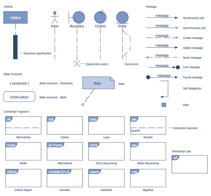 Design Elements — Bank UML Sequence Diagram