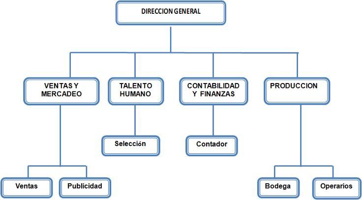 DEPARTAMENTALIZACION   conociendo el concepto de departamentalización podemos definir lo como un proceso en el cual se agrupas las difer...