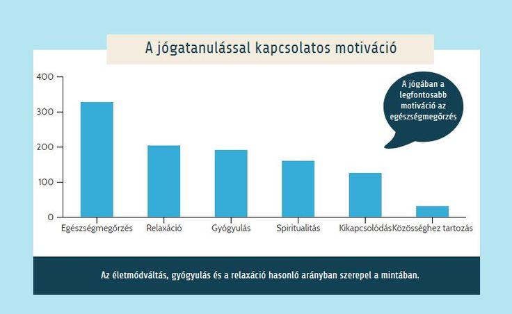 Jóga motiváció | Ezért jógázik a magyar: legrissabb országos jóga statisztikák