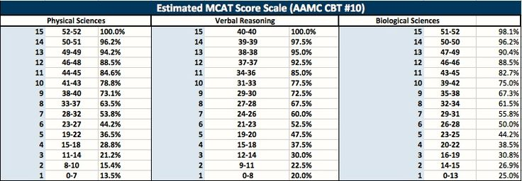 Examples of Marked MCAT Essays