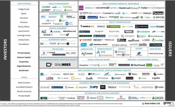 Mapping the Digital Investment Ecosystem