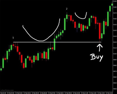 Urban forex pip milking strategy