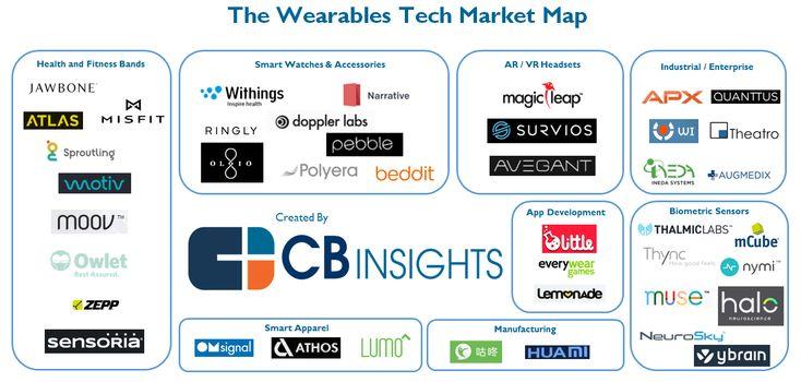 Startups Working On Wearable Tech Start Up Health Care Wearable Tech