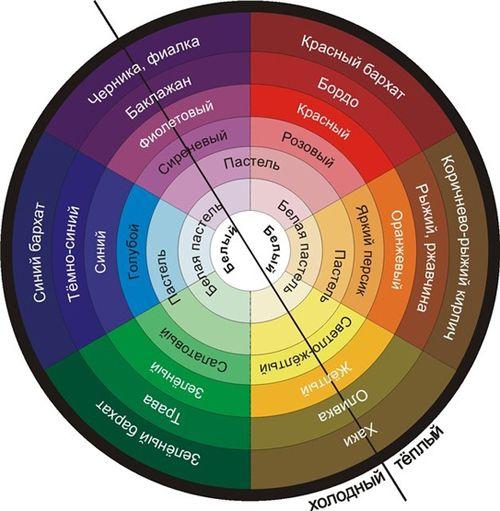 Используйте цветовой круг и правила сочетания цветов.  Цвета,которые находятся друг напротив друга называют дополнительными(контрастными), а их сочетания комплиментарными. Дополнительные цвета, которые находятся рядом друг с другом взаимно усиливаются. Желая подчеркнуть цвет глаз(если макияж подбирается под радужную оболочку,а не под одежду) следует выбрать цвет,который в круге находится напротив.  Надо заметить, что если нанести цвет, совпадающий с цветом радужки глаза на подвижное веко…