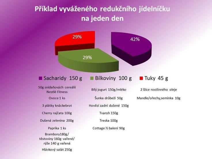 Nastartovat zdravé hubnutí nemusí být vůbec složité– Novinky.cz