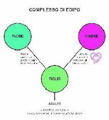 Risultati immagini per schemi psicologia