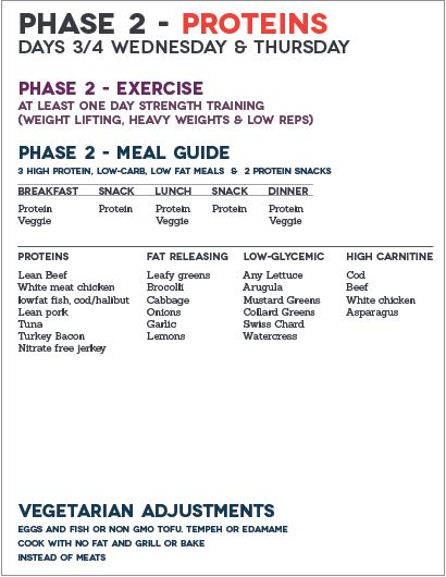 Phase 2 Fast Metabolism Diet