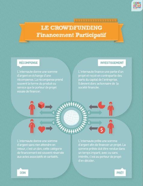 Et si le #Crowdfunding était la meilleure solution pour réaliser une étude de marché ?