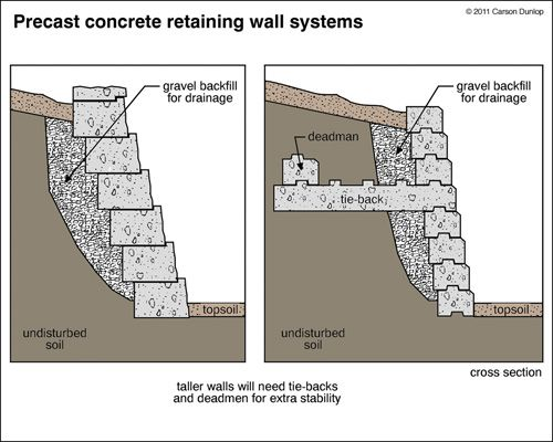 Retaining Wall Design » Concrete Block Retaining Wall Design