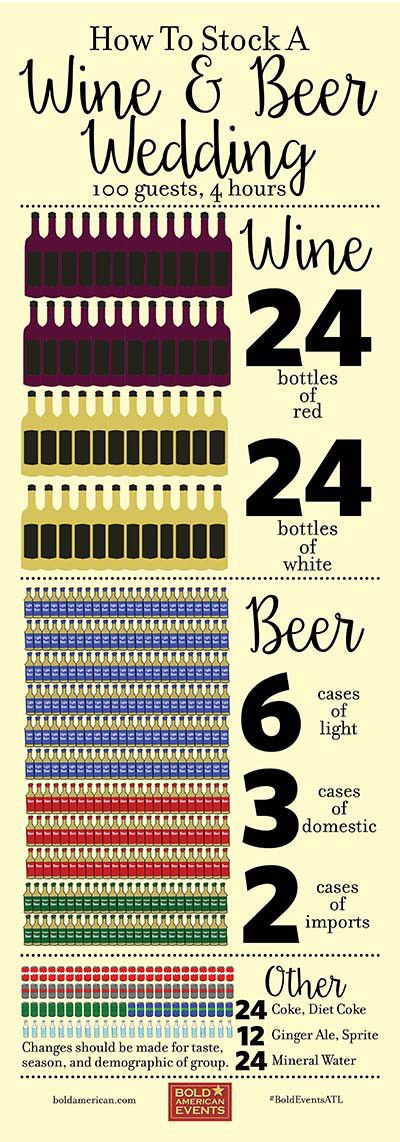 How to stock the bar for a beer and wine wedding. From Bold American Events.