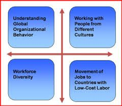 Challenges and Opportunities of Organizational Behavior (OB)