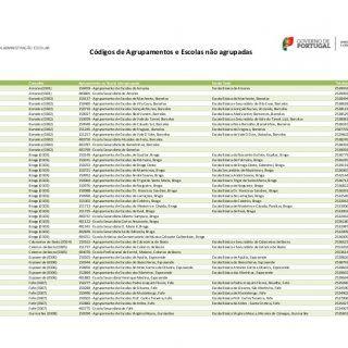 Códigos de Agrupamentos e Escolas não agrupadas DRE QZP Concelho Agrupamento ou Escola não agrupada Escola Sede Telefone Observações DREN Braga (03) Amares. http://slidehot.com/resources/codigos-de-agrupamentos-de-escolas-e-escolas-nao-agrupadas.10925/