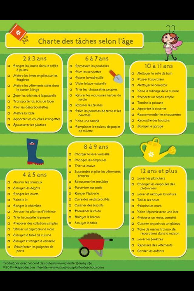 Charte des tâches ménagères selon l'âge