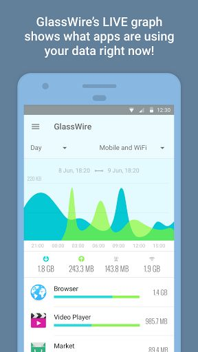 GlassWire  Data Usage Privacy v1.1.277r   GlassWire  Data Usage Privacy v1.1.277rRequirements:5.1Overview:Instantly see which apps are wasting your data acting suspiciously slowing your phones Internet speed or causing you to go over your carrier data limits. GlassWire makes it easy to keep track of your mobile carrier data usage and WiFi Internet activity.  Instantly see which apps are wasting your data acting suspiciously slowing your phones Internet speed or causing you to go over your…