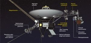Voyager 1 was launched in 1977. Four of its original instruments (labelled in yellow) are still returning data on conditions at the edge of the Solar System.