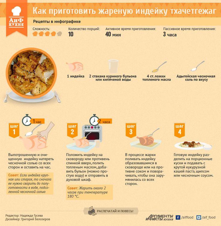 Как приготовить жареную индейку тхачетгежаг. Рецепт в инфографике   РЕЦЕПТЫ   ИНФОГРАФИКА   АиФ Адыгея