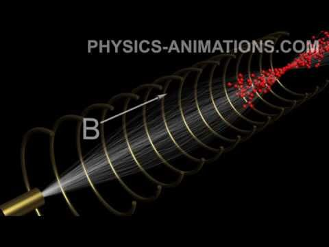 ▶ Motion of particles in magnetic and electric fields - YouTube