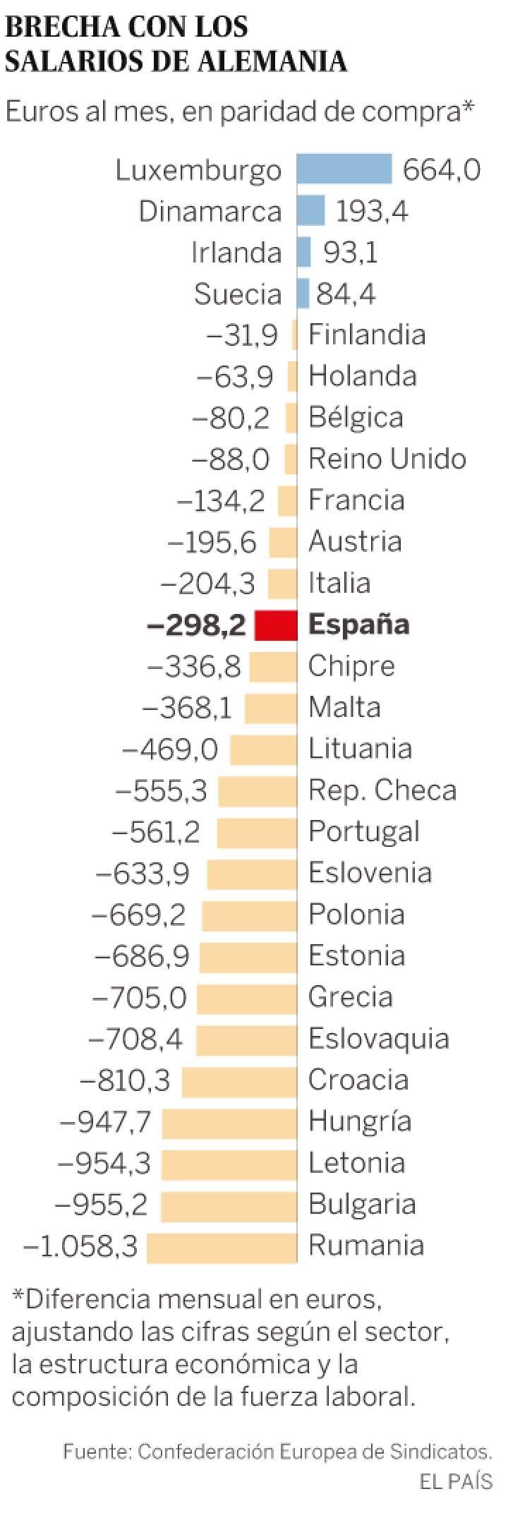 La brecha salarial entre las dos europas supera los 1 000 euros