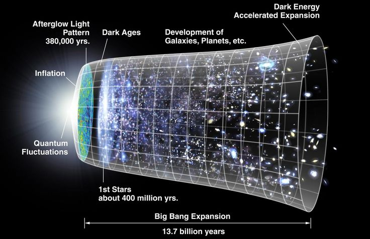 (Phys.org) —The universe may have existed forever, according to a new model that applies quantum correction terms to complement Einstein's theory of general relativity. The model may also account for dark matter and dark energy, resolving multiple problems at once.