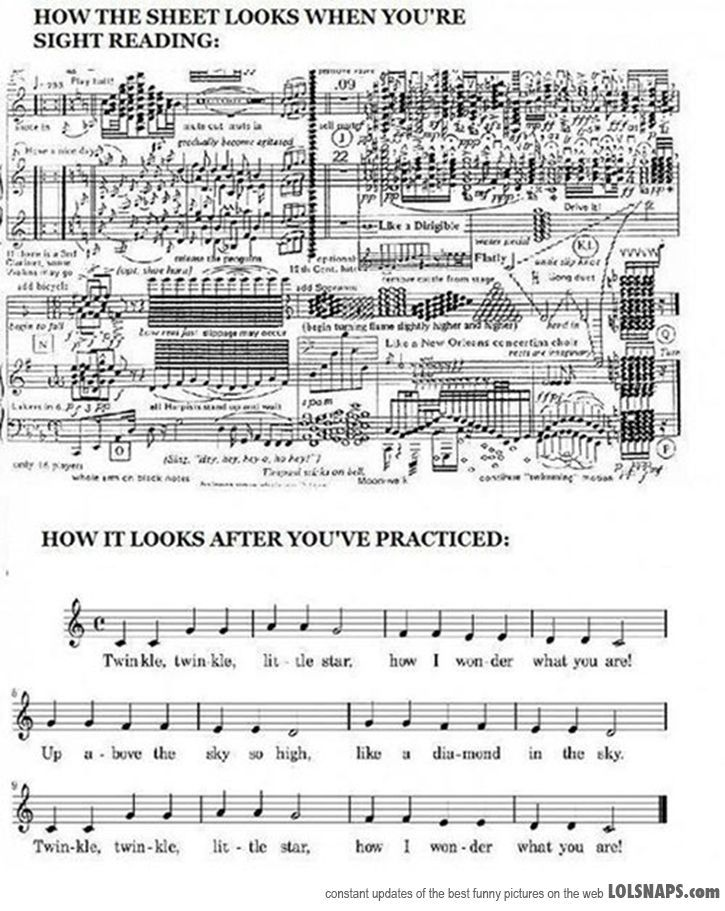 How Reading Music Works