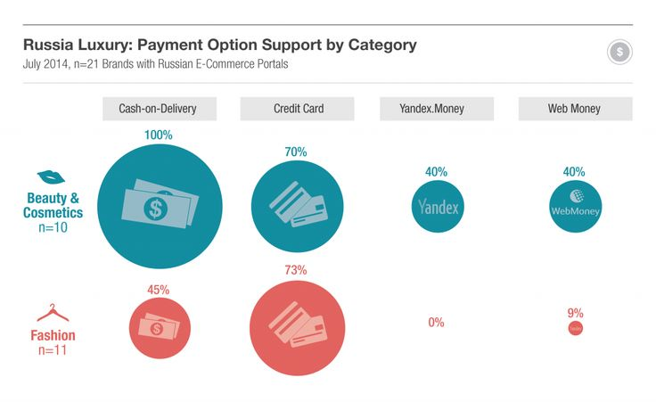 [2014] Russian Payment Methods eCommerce [infographic]