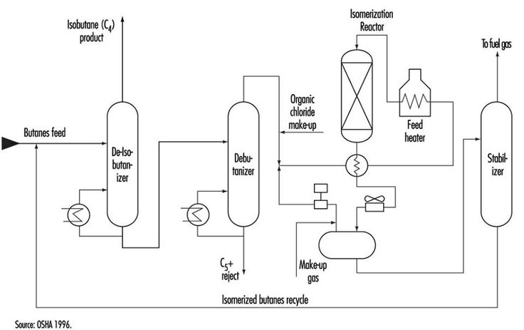 #Isomerization Isomerization converts n-butane, n-pentane