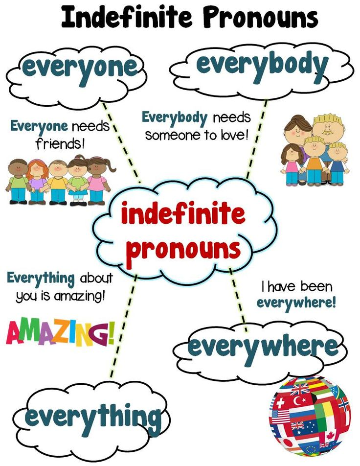INDEFINITE PRONOUNS! Everyone, Everybody, Everywhere, Everything, Grade 1 Aligned
