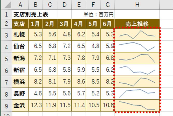 【エクセル】数字を並べるだけじゃセンスがない! 表を劇的に見やすくするレイアウトワザ4選 | GetNavi web ゲットナビ